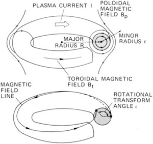 Design of Magnetic Confinement Fusion Reactors
