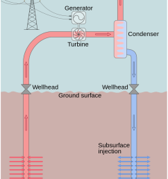 1 the layout of a dry steam power plant source wikimedia commons  [ 811 x 1023 Pixel ]