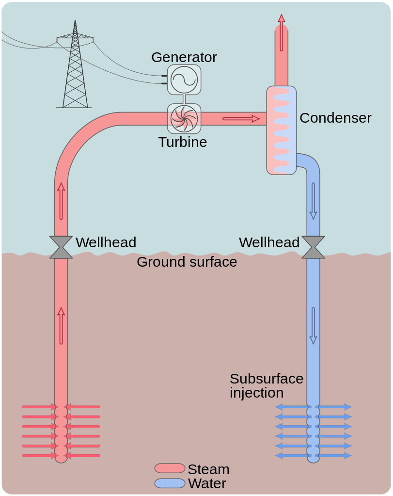 hight resolution of 1 the layout of a dry steam power plant source wikimedia commons