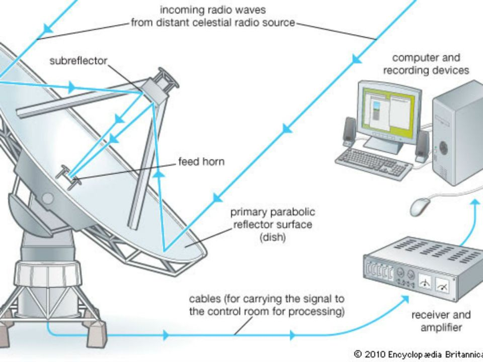 This is a basic diagram showing how the radio telescope functions an operates (Tony Hardy)