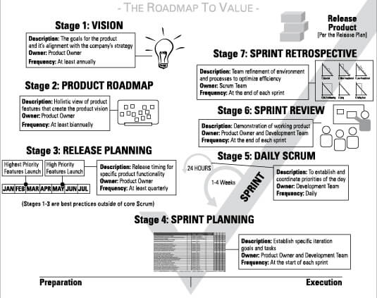 LARION AGILE PROJECT MANAGEMENT FOR DUMMIES CHEAT SHEET