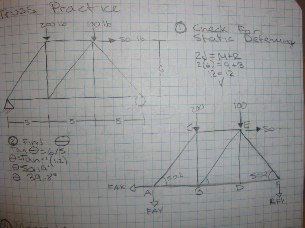 Reactions The Free Body Diagram Of The Truss As A Unified Structure Is