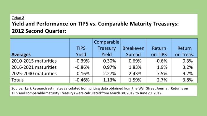 12Q2 TIPS vs Treasurys