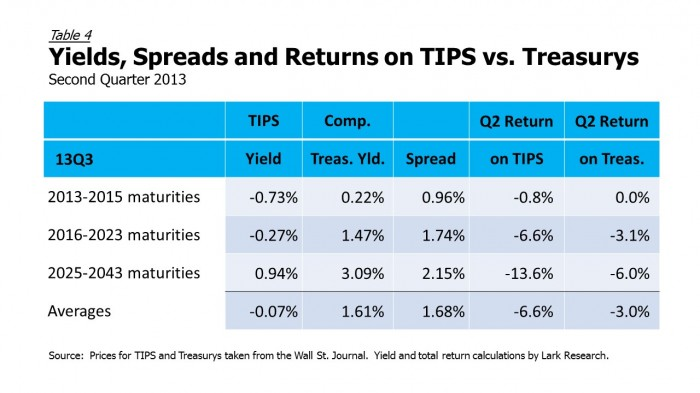 13Q2 TIPS vs Treasurys