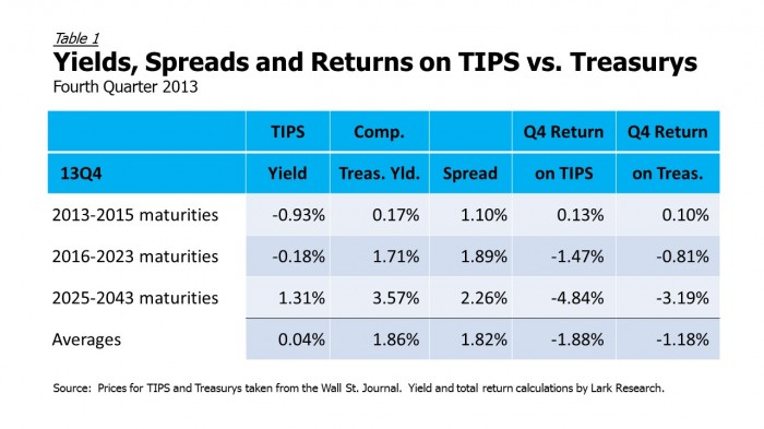 13Q4 TIPS vs Treasurys