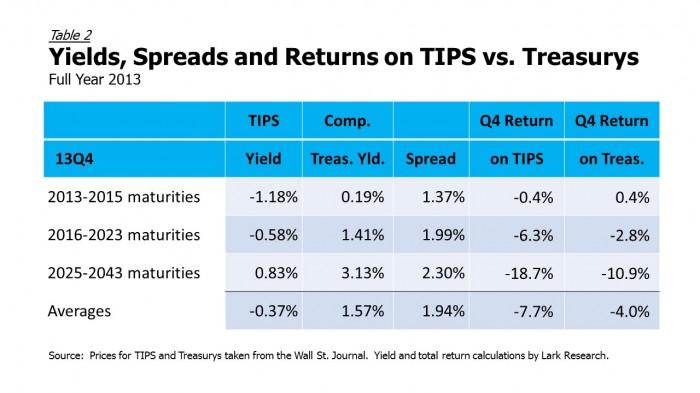 2013 TIPS vs Treasurys
