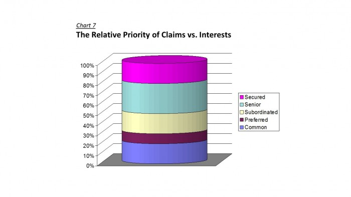 Credit Analysis - Relative Priority of Claims vs Interests