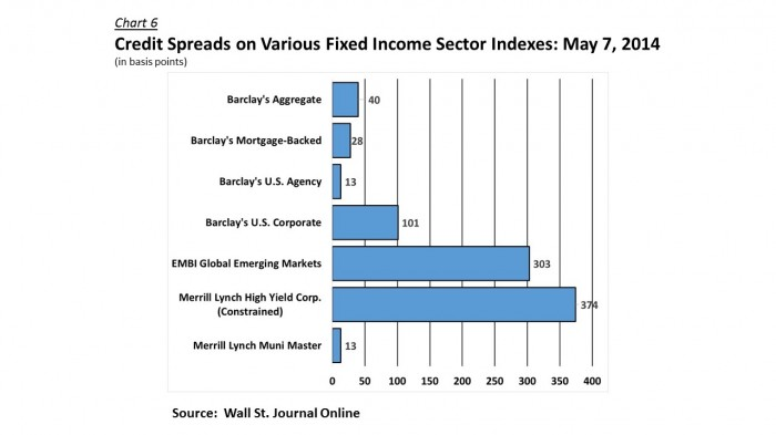Credit Spreads - Various Fixed Income Indexes 140507
