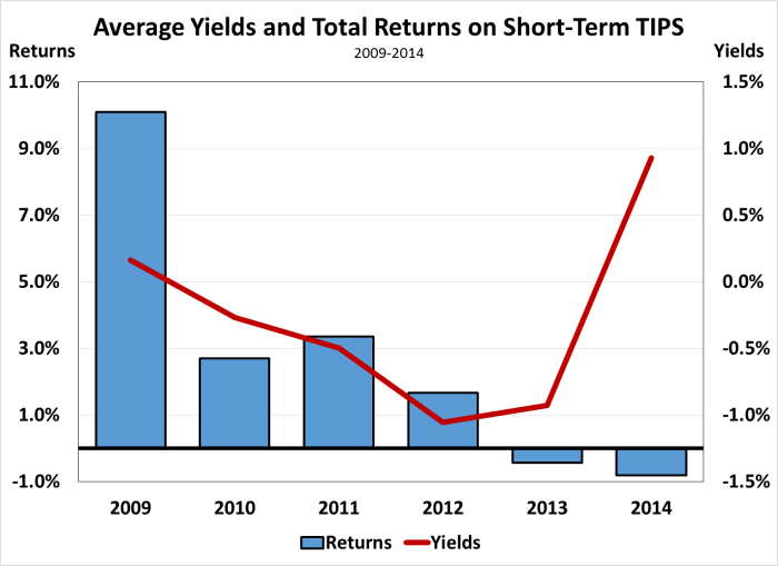 Avg Yield and Returns on ST TIPS 09-14