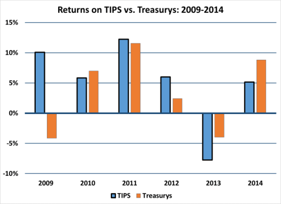 TIPS vs Treasurys 09-14