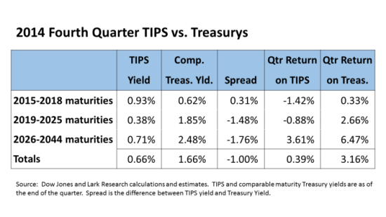 TIPS vs Treasurys Table 14Q4