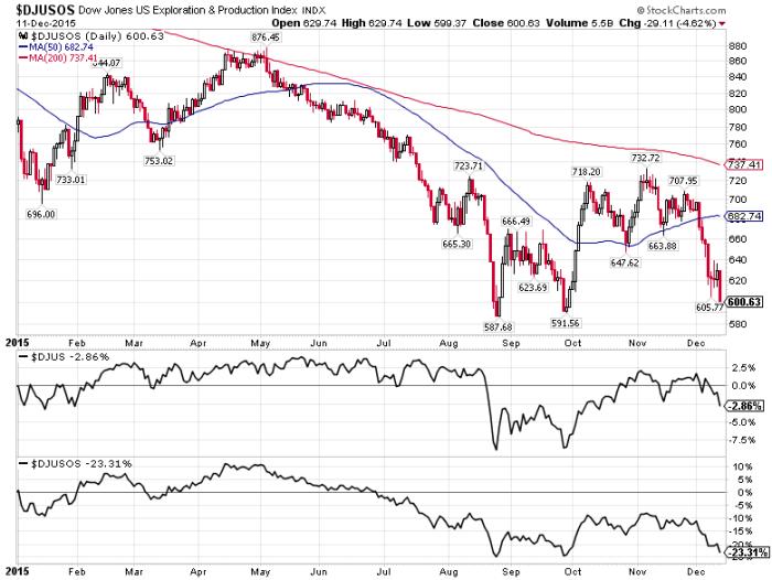 Dow Jones US Exploration & Production Index, Energy Stocks