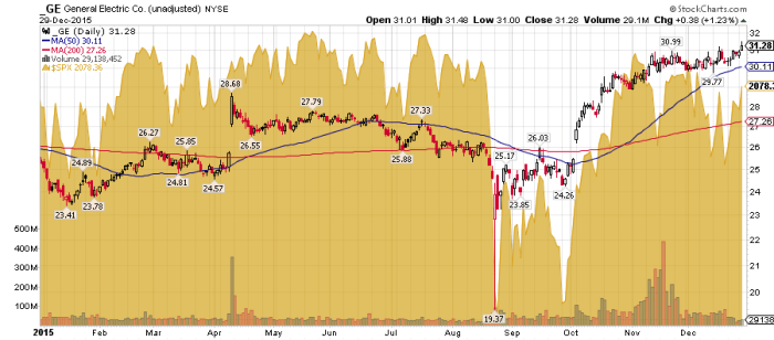General Electric 2015 YTD Share Price