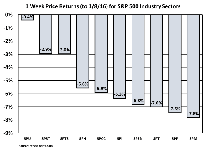 S&P 500 Industry Sector Stocks Returns 1 wk 160108