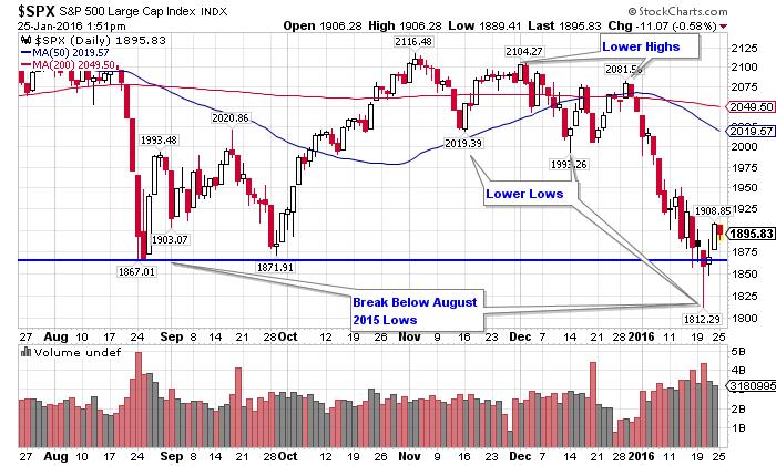 Stock Market Update - S&P 500 - Jan. 25, 2016