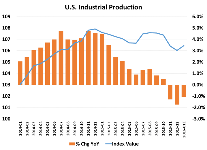 Industrial Production 2016-01