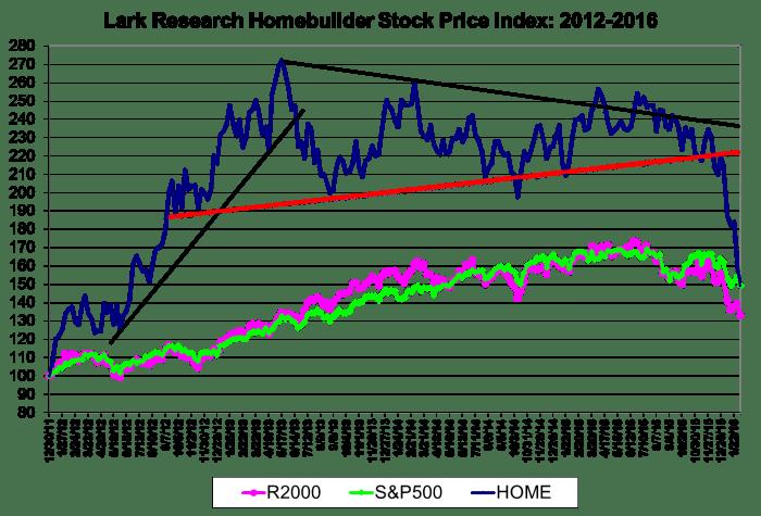 Lark Research Homebuilder Share Price Index