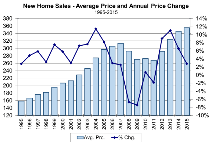 Annual Avg New Home Sales Prices 1995-2015