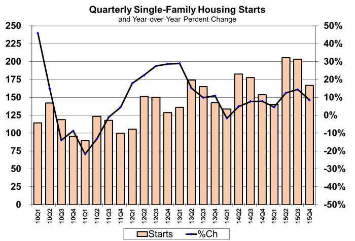 Quarterly Single Family Housing Starts 2010-2015
