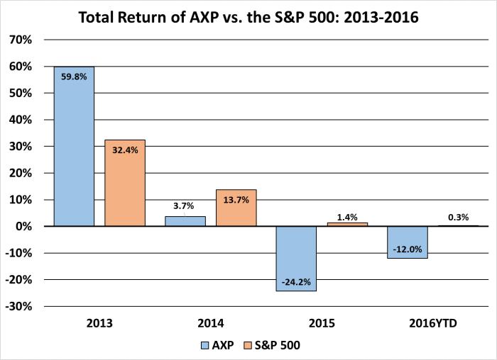 AXP v SPX 2013-2016