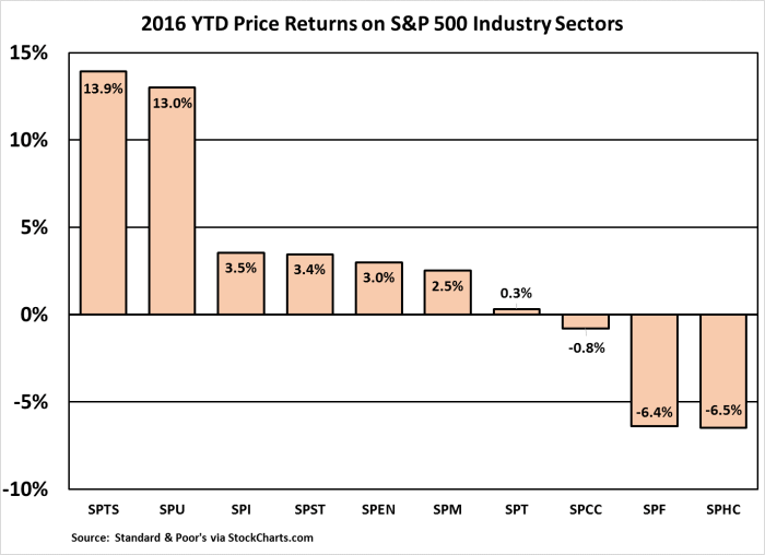 S&P 500 Sectors YTD 2016