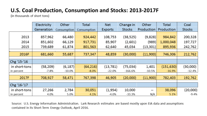 EIA Coal Forecast to 2017