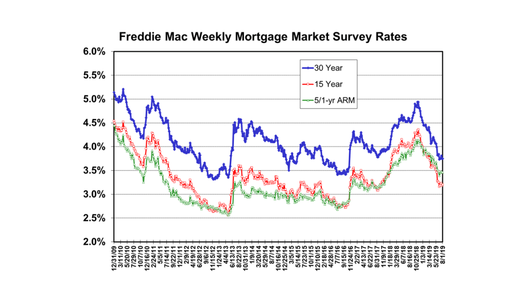 Freddie Mac Average Weekly Mortgage Rates from its Mortgage Market Survey
