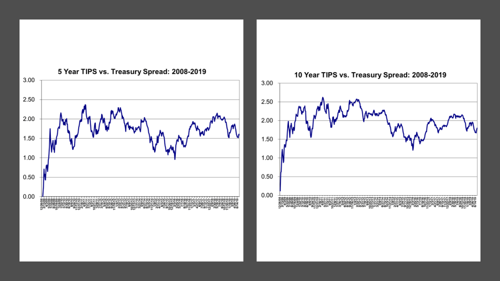 Breakeven Spreads on TIPS vs Treasurys for 5-Year and 10-Year constant maturities: 2008-2019