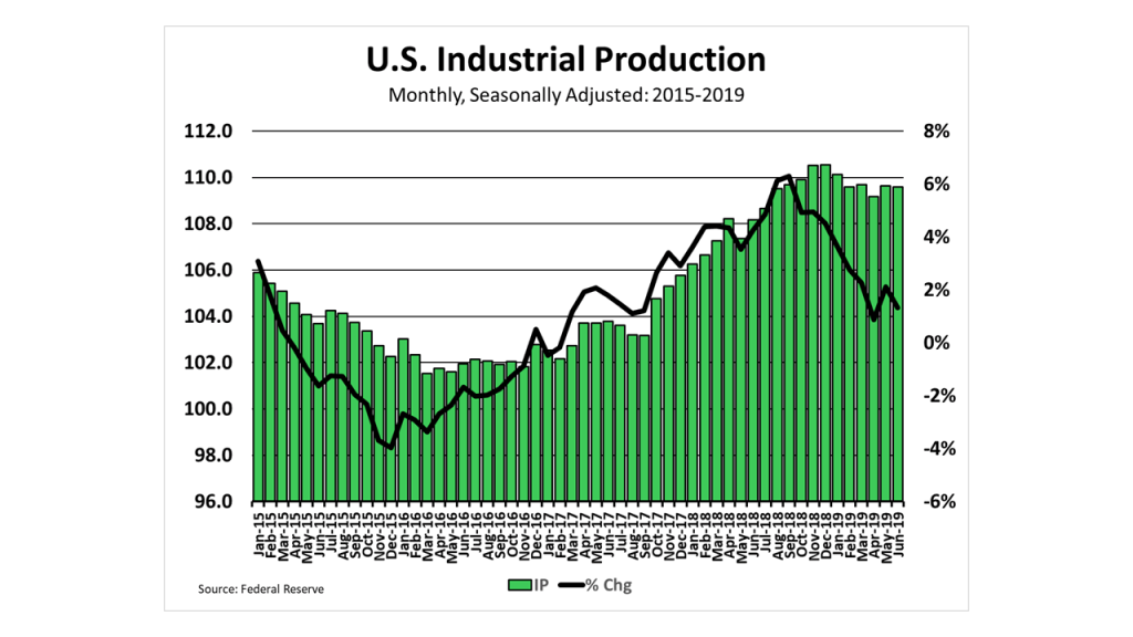The Monthly Level of and Year-over-Year Change in Industrial Production on a Seasonally-Adjusted Basis, as calculated by the US Federal Reserve from 2015 to 2019