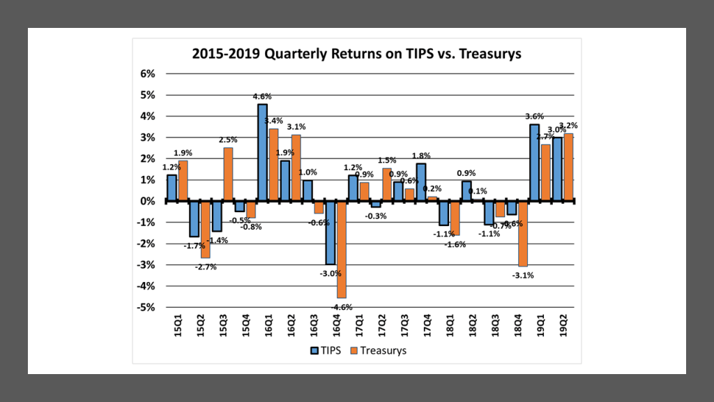 Quarterly TIPS vs Treasury Performance: 15Q1 to 19Q2.