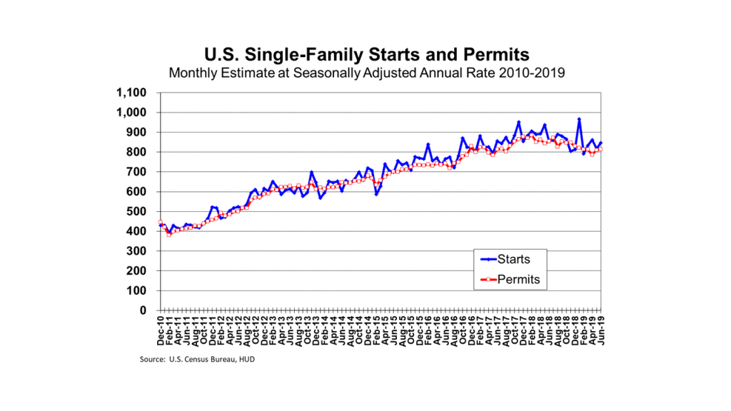 Shows Trend in US Single-Family Starts and Permits from 2010 to 2019