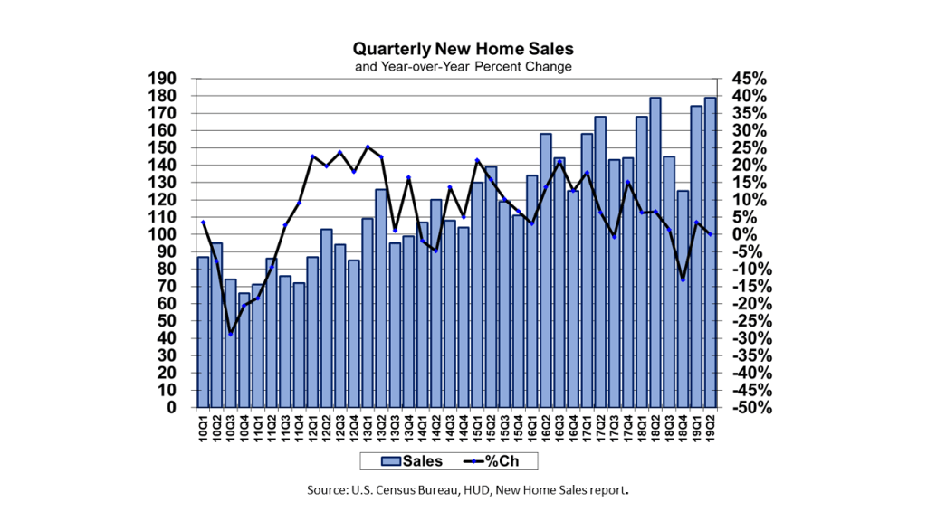 US Quarterly New Home Sales and the Year-over-year Percentage Change on a Not-Seasonally Adjusted Basis from the 2010 first quarter to the 2019 second quarter.