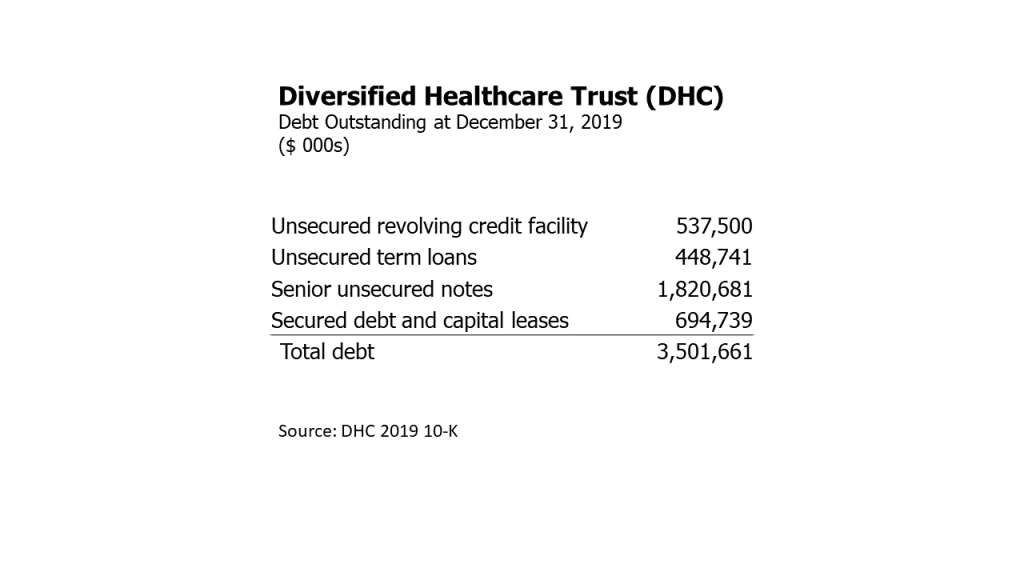 Diversified Healthcare Trust (DHC) debt outstanding at December 31, 2019.