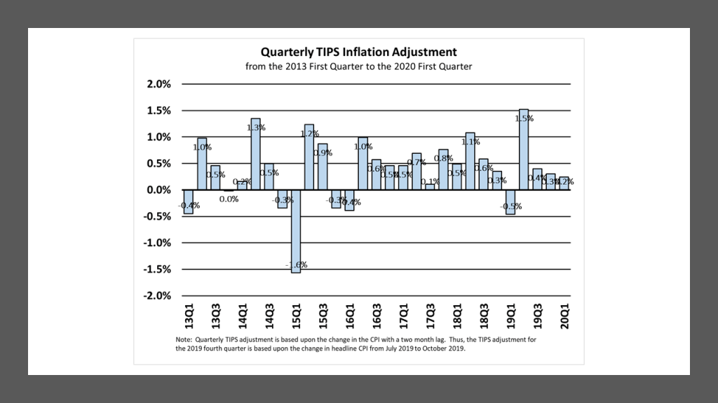 Quarterly TIPS Inflation Adjustment: 2013 to 2020.