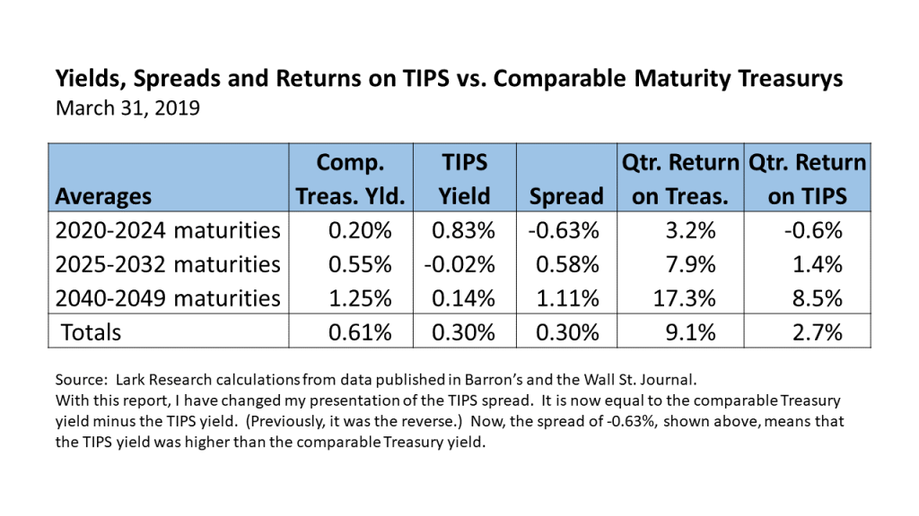 Yields, Spreads and Returns on TIPS vs. Comparable Maturity Treasurys for the 2020 First Quarter.  Lark Research calculations.