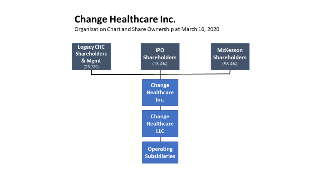 Change Healthcare Inc. Organization Chart and Share Ownership at March 10, 2020.