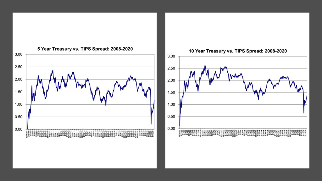 Spreads vs. Treasurys for the 5-Year and 10-Year constant maturity Treasury Inflation-Protected Securities: 2008-2020