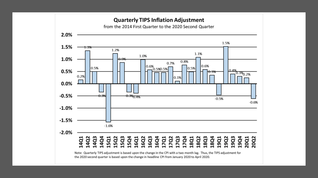 The Quarterly Inflation Adjustment on Treasury Inflation-Protected Securities based upon changes in the headline Consumer Price Index, from the 2014 first quarter to the 2020 second quarter.