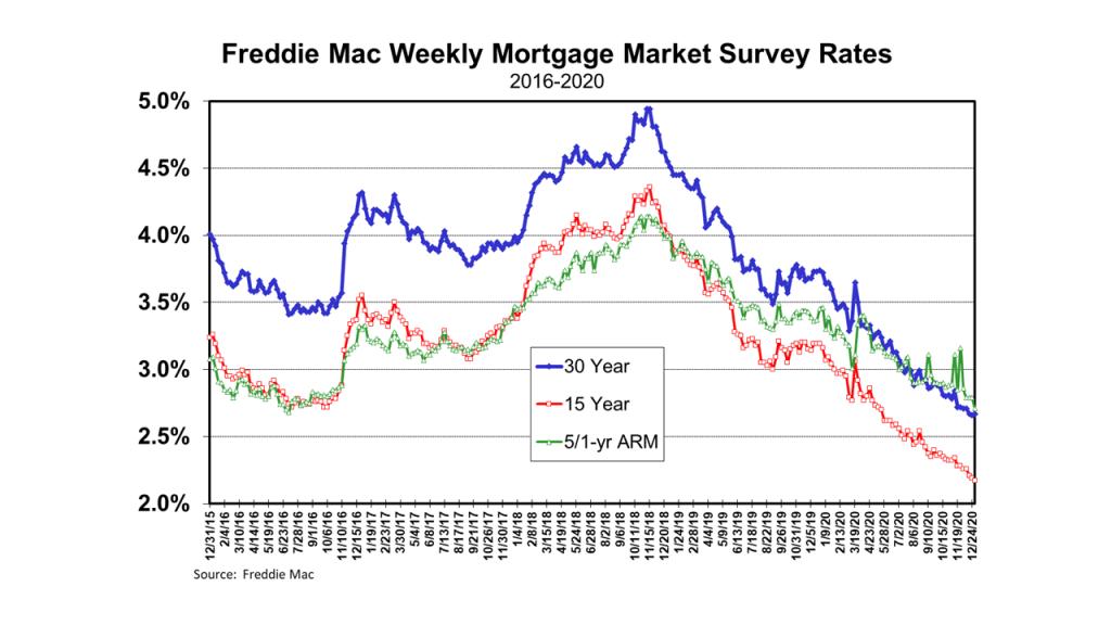Freddie Mac (FHMLC) Weekly Mortgage Market Survey Rates: 2016-2020