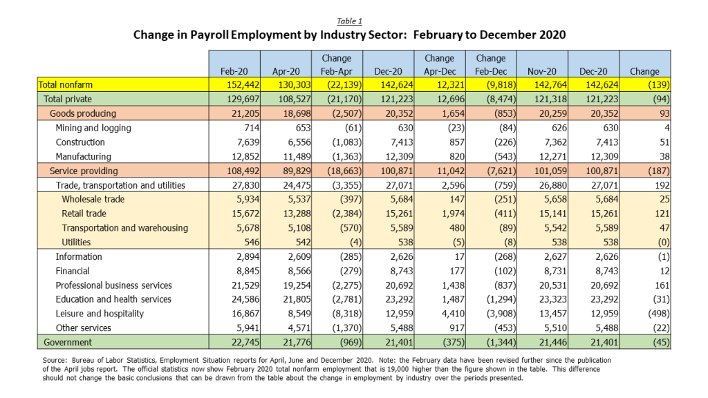 Change in Payroll Employment by Industry Sector - February 2020 to December 2020, from the start of pandemic to the April lows to the end of the year.  Also includes the monthly change from November to December 2020.