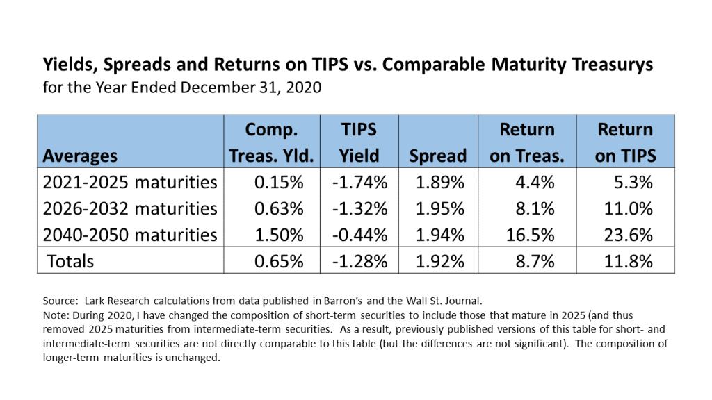 Yields, Spreads and Returns on TIPS and comparable maturity U.S. Treasury securities for the year ended December 31, 2020