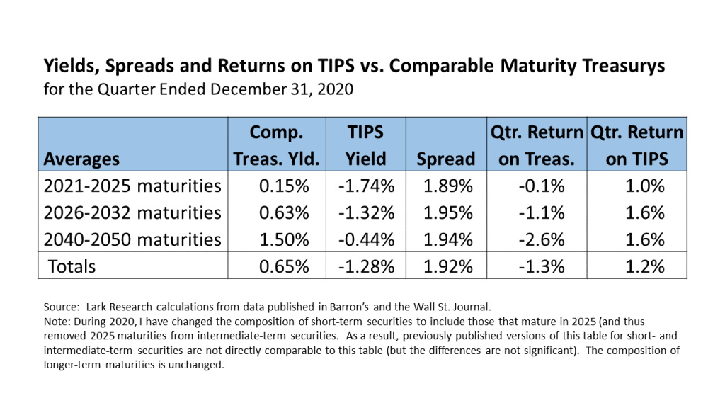 Yields, Spreads and Returns on TIPS vs. Comparable Maturity Treasurys for the Quarter Ended December 31, 2020.