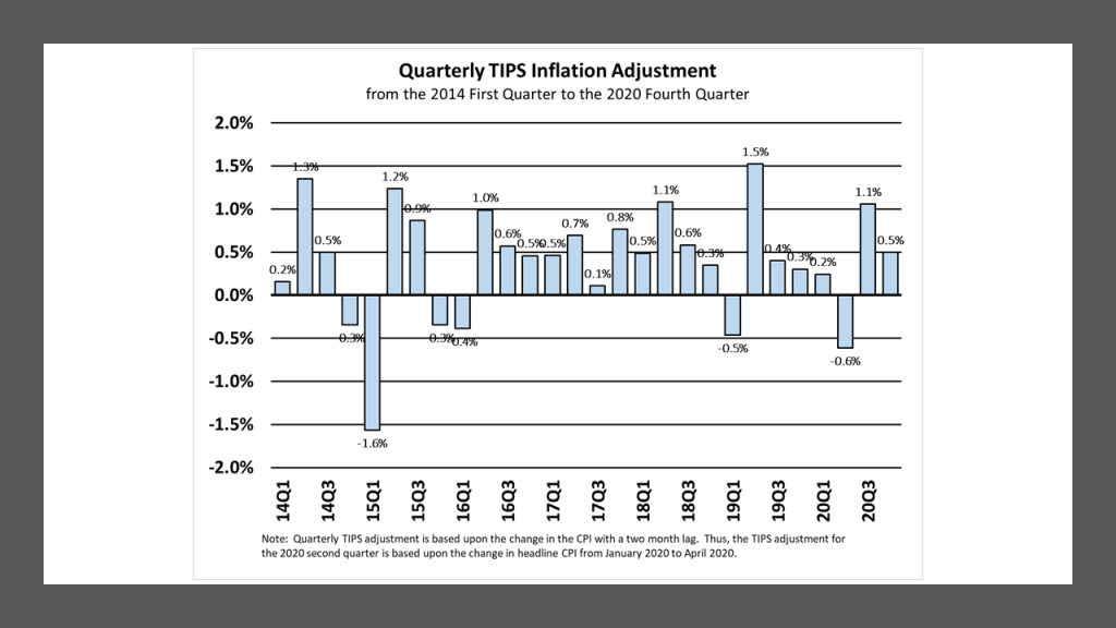 The Quarterly TIPS Inflation Adjustment (determined by the change in the headline Consumer Price Index with a 2-month lag): 2014-2020