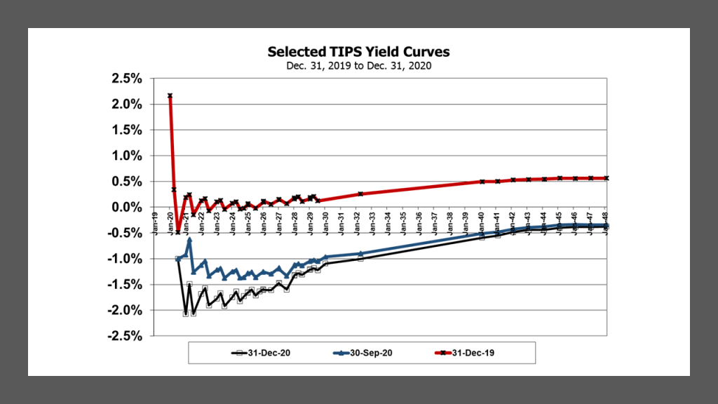 Selected TIPS Yield Curves for Dec. 31, 2020, Sep. 30, 2020 and Dec. 31, 2019.