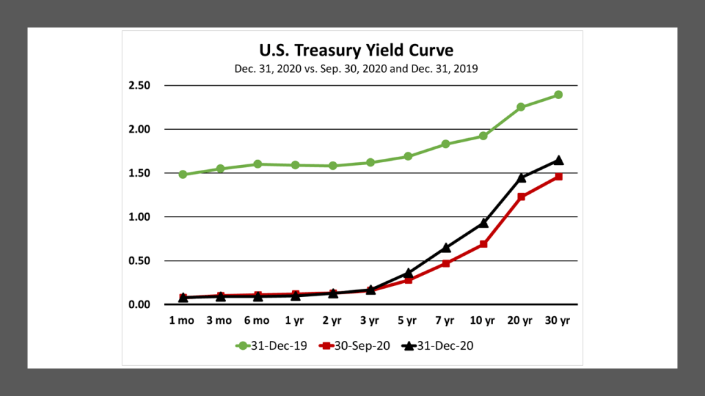 U.S. Treasury Yield Curves for Dec. 31, 2020, Sep. 30, 2020 and Dec. 31, 2019.