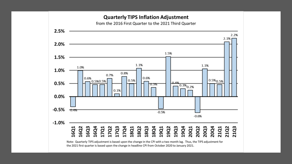 Quarterly TIPS CPI inflation adjustment from the 2016 first quarter to the 2021 third quarter.