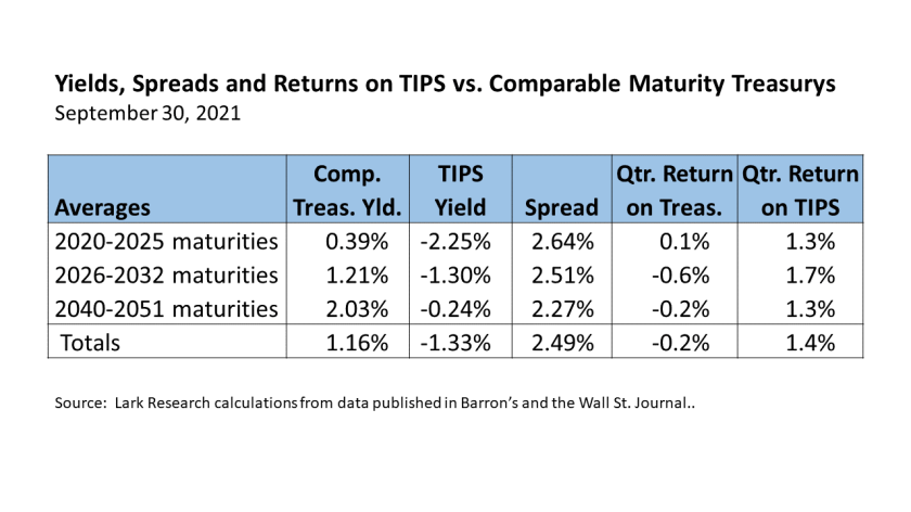 Third quarter 2021 yields, spreads and returns on TIPS and comparable maturity U.S. Treasury securities.