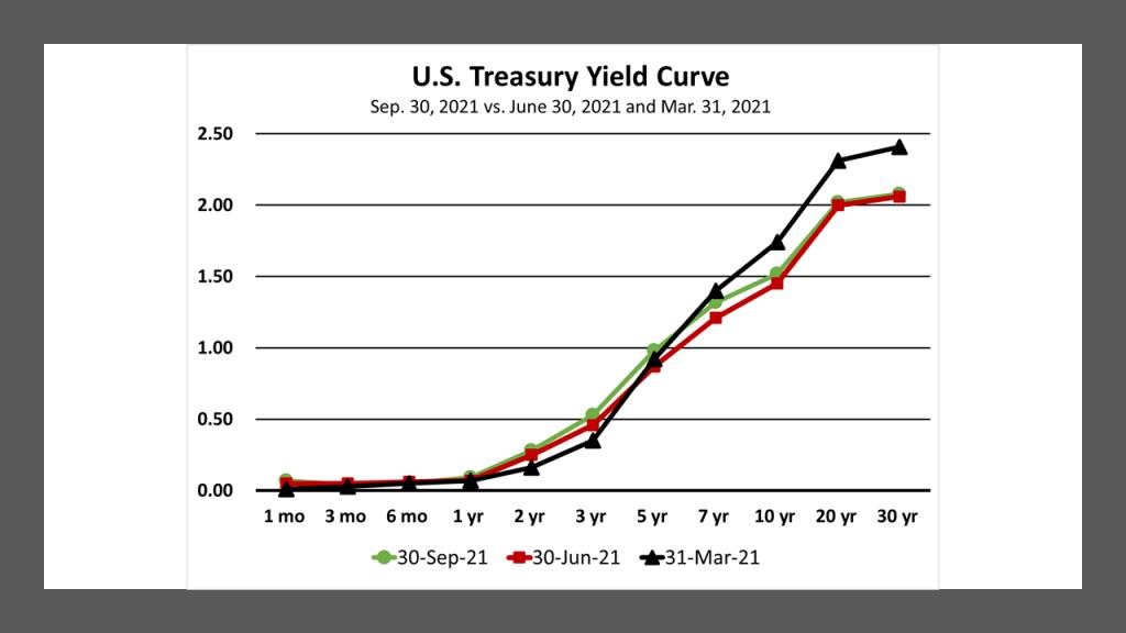 U.S. Treasury yield curves at Mar. 31, 2021, June 30, 2021 and Sept. 30, 2021.
