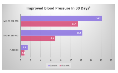 Blood Pressure Optimizer Results after 30 days use
