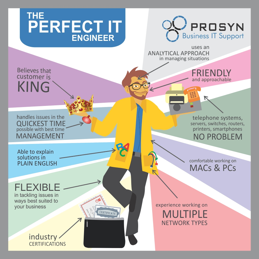 Cartoons About Perfection (professionals And Others